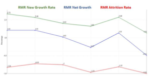 Graph of RMR